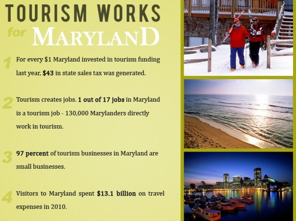 The importance of tourism in Maryland